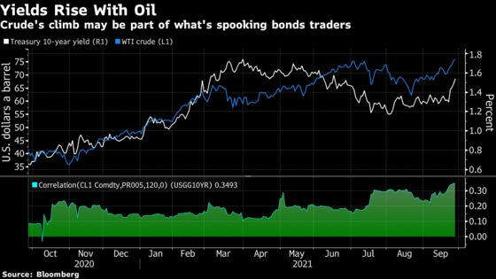 Rising Energy Costs Felt in Treasuries as Yields Sync With Oil