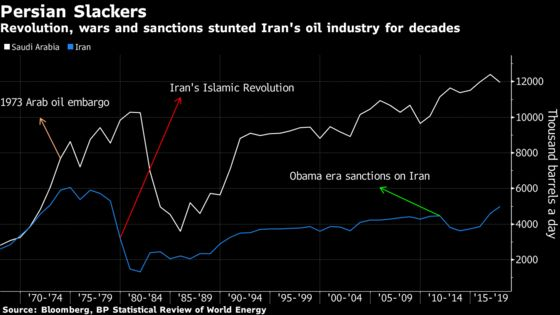 Iran Oil Industry Faces Bleak Outlook 40 Years After Revolution