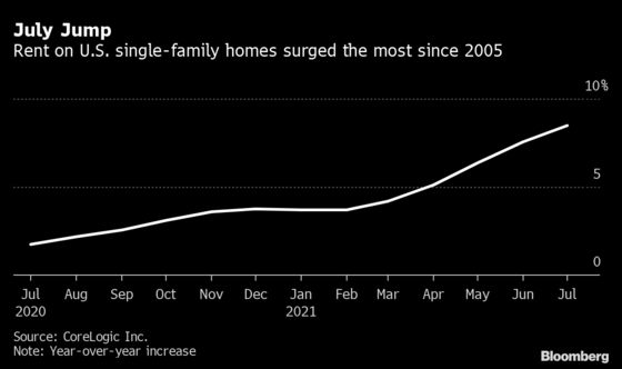 Single-Family Home Rents Post Biggest Gain in More Than 16 Years
