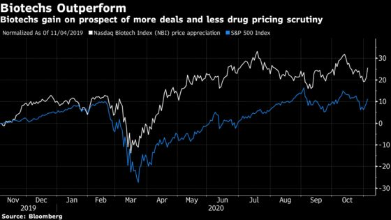 Health Stocks Lead Rally After Getting 'Best of All Worlds'
