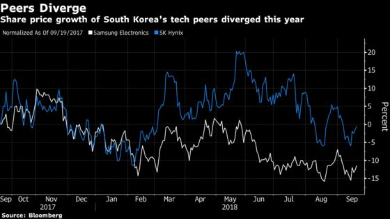 Foreign, Korean Investors Duke It Out Over Samsung Electronics