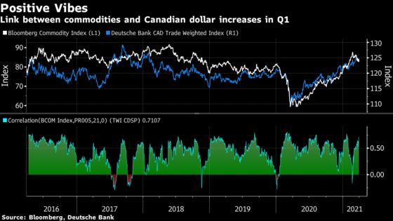 Canada Dollar Looks to Extend Outperformance Deeper Into 2021