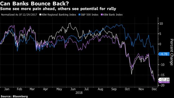 Beaten-Down Banks Face Danger They Won't Bounce Back in 2019