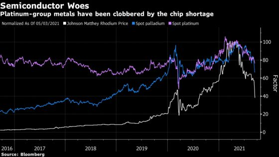 Platinum-Group Metals Are Being Hammered by the Chip Shortage