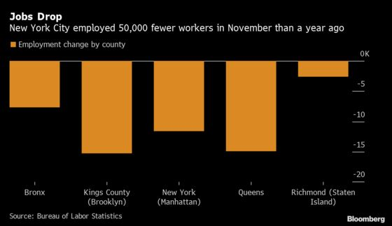 NYC Jobs Fell More Than 50,000 in Year Through November
