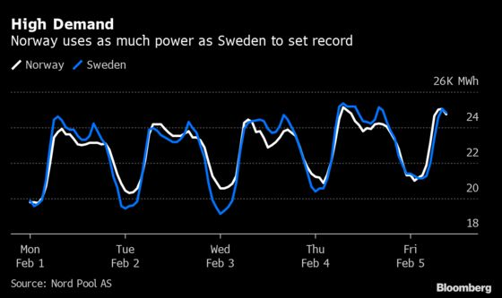 Electric Cars and Radiators Push Norway Power Use to Record High