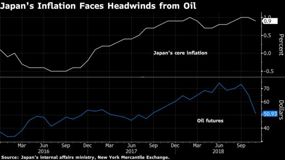 Unease Grows at Bank of Japan as Oil Casts Shadow on Prices