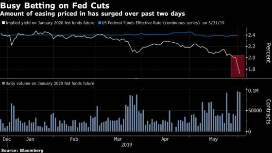 Markets Are Screaming Rate Cuts. It's Fed's Turn to Respond
