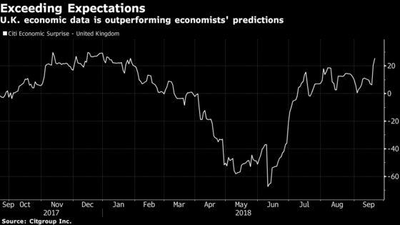 U.K. Heatwave Lifts Brexit Gloom as Economy Beats Expectations