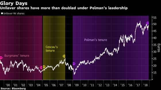 Unilever Gain Shows Polman Will Be a Hard Act to Follow: Chart