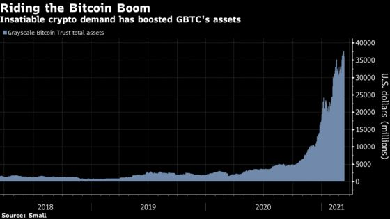 Biggest Bitcoin Fund Provider to Offer Different Crypto Trusts