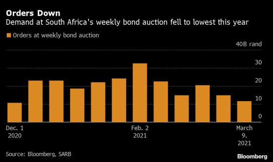 Weakest Bond Sale This Year Raises Flag for SouthAfrica Debt Costs