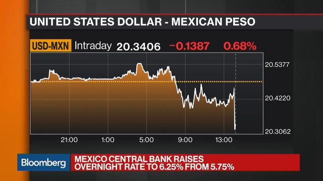Mexico Raises Key Rate After Inflation Surges and Peso Stumbles