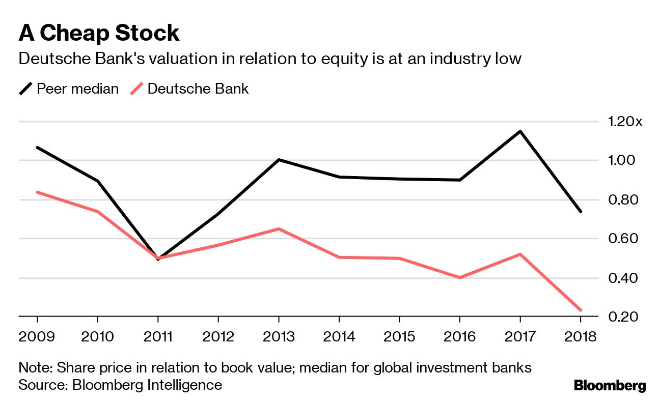 Deutsche Bank's Lost Decade Haunts Sewing as Key Overhaul
