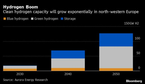 Too Much Green Hydrogen in Europe Could Add Cost for Decades