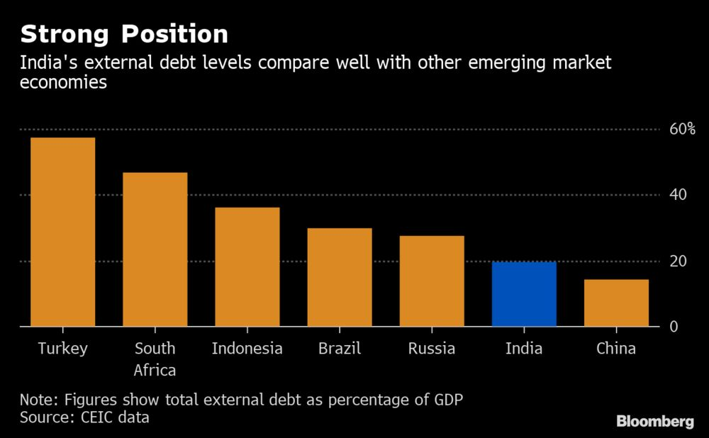 India Runs Into Opposition With First International Bond Sale