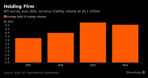 Currency trading volume falls for first time in 15 years
