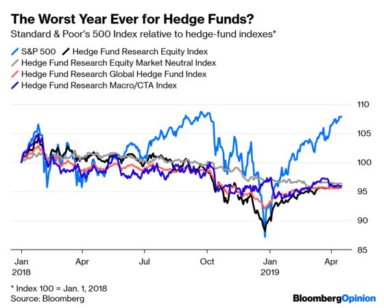 Hedge Funds Keep Failing to Deliver on What They're Selling