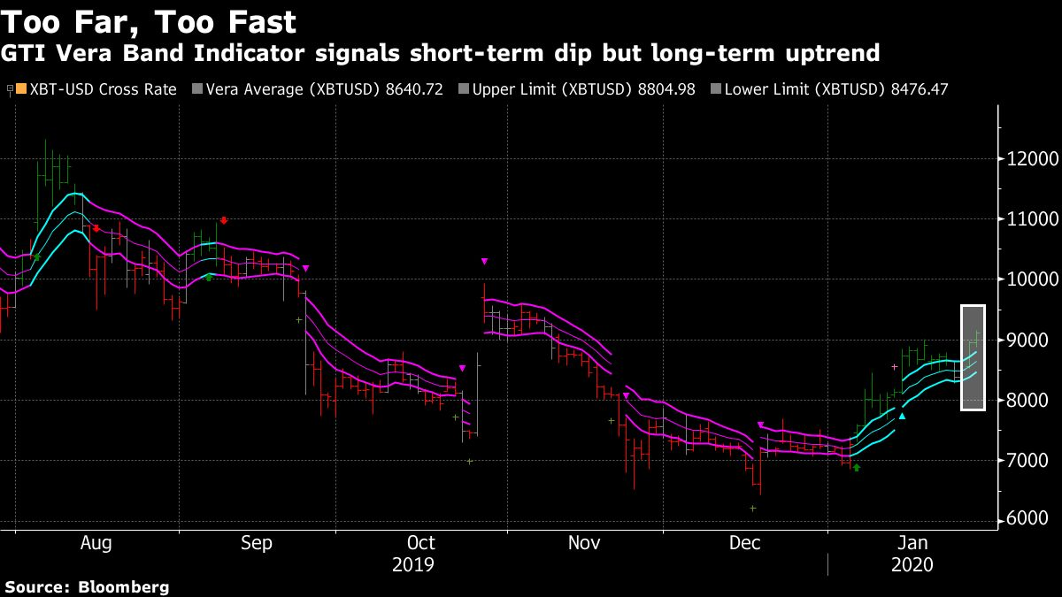 Bitcoin Technicals Suggest Monster Rally Went Too Far, Too Fast