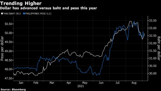Easy Policy Lays Out a Hard Road for Underperforming Baht, Peso