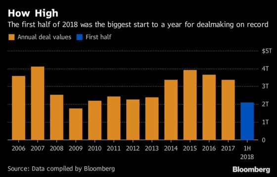 Record M&A Activity Has Dealmakers Wondering How Long It'll Last