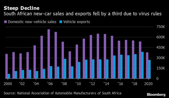 S. Africa Car Industry to Feel More Pain If Covid Rules Increase