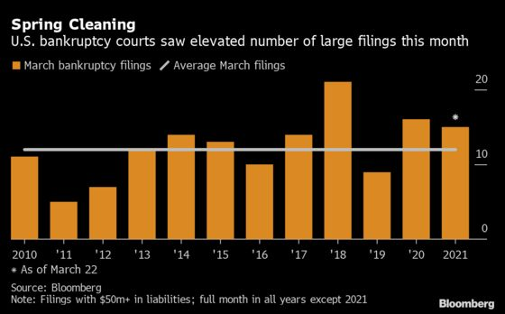 U.S. Bankruptcy Tracker: March Heats Up for Busted Companies