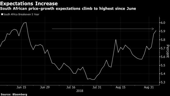 S. Africa Rate Dilemma Deepens as Recession Stokes Rand, CPI
