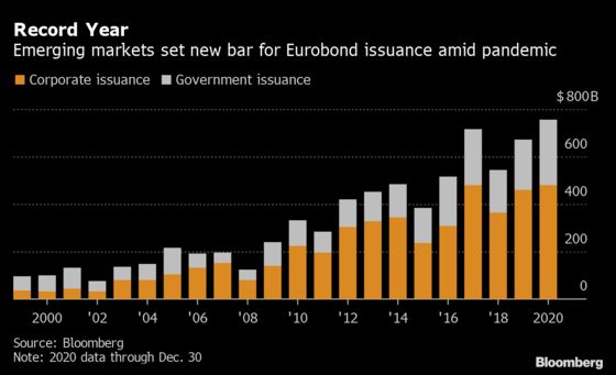 Pandemic-Stoked Bond Sales Set New Bar for Emerging Markets