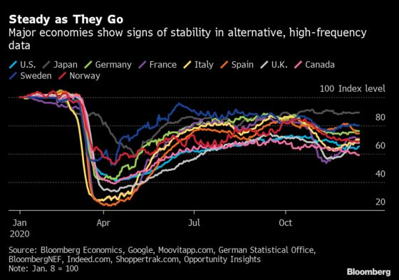 Charting Global Economy: Bleak Reality Obscures Hope for 2021