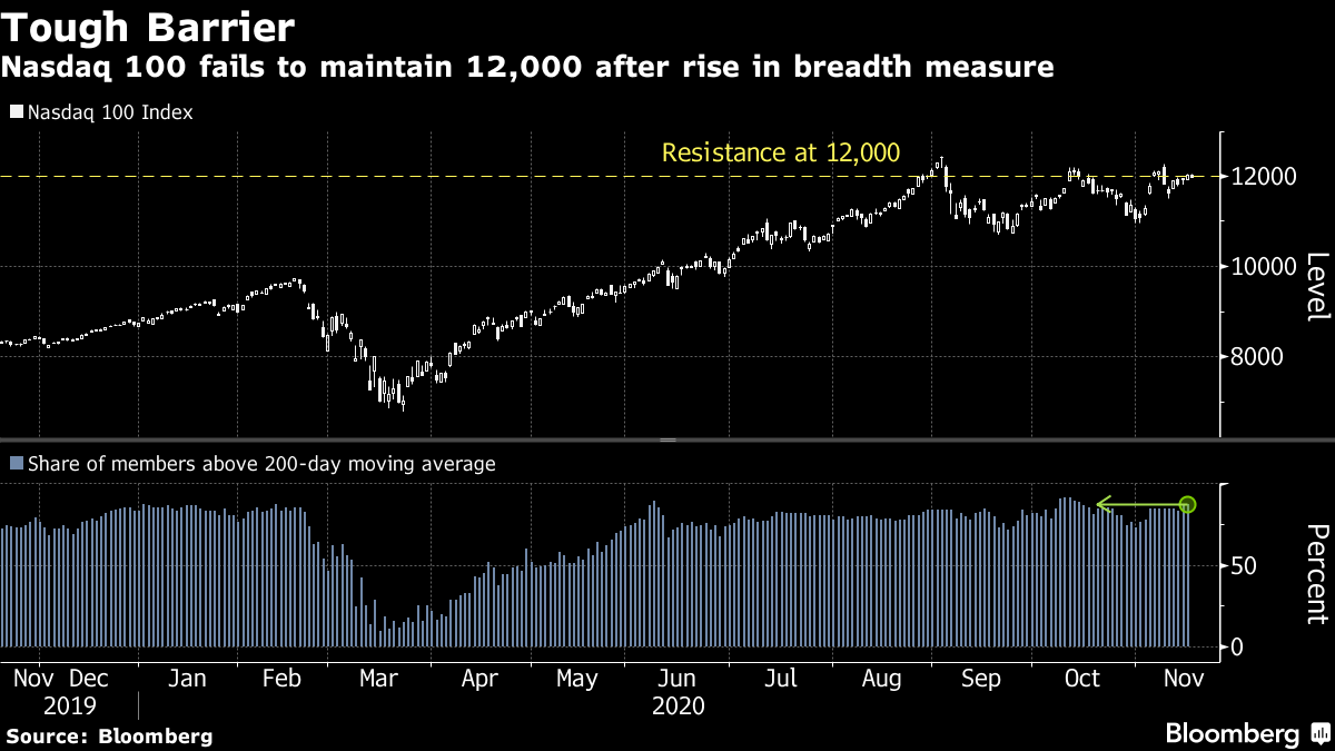 Nasdaq 100 fails to maintain 12,000 after rise in breadth measure