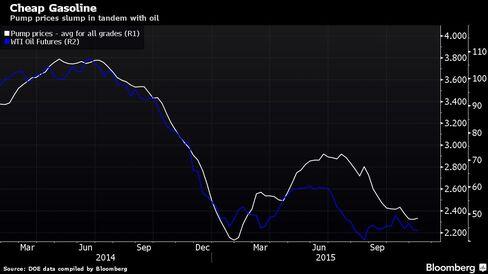 Pump prices slump in tandem with oil