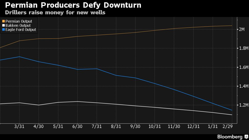 Texas Shale Drillers Lure $2 Billion in New Equity to Permian