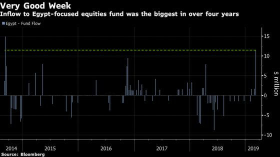 Egypt-Focused Stock ETF Has Biggest Weekly Inflow Since 2014