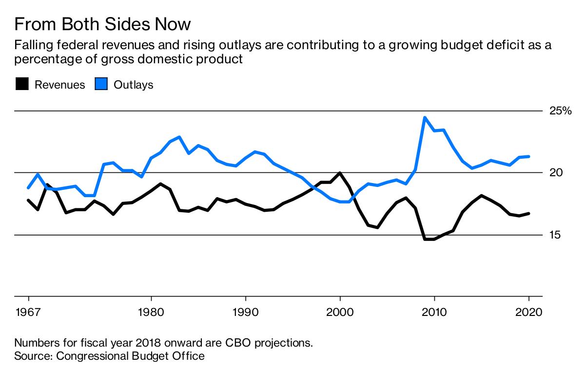 US Budget Deficit Widens on Lower Revenue, Higher Spending