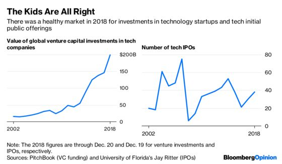 EightCharts That Tell Technology's Story for 2018