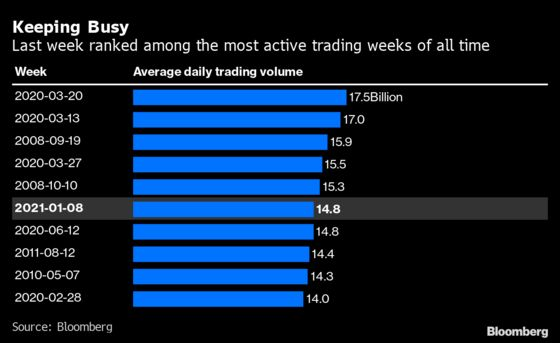 A Handful of Penny Stocks Just Made Up a Fifth of U.S. Volume