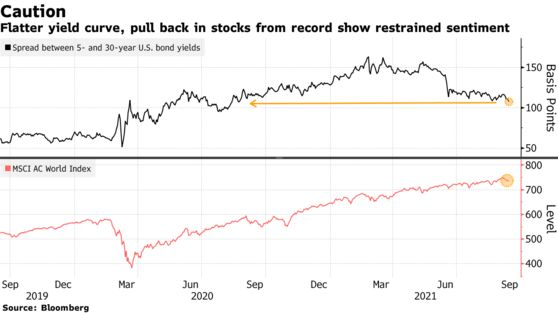 Flatter yield curve, pull back in stocks from record show restrained sentiment