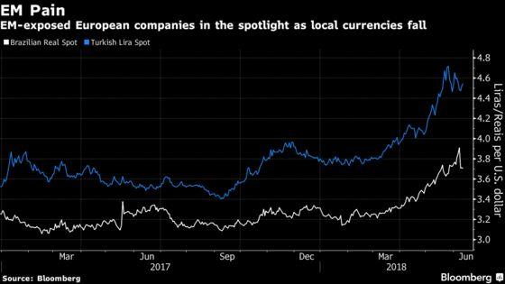 European Stocks' Next Headwind? Emerging Market Currencies