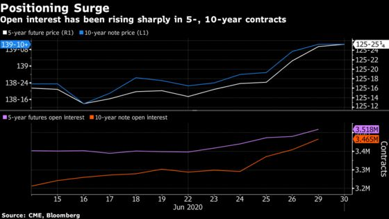 Yield Curve Control Bets Are Becoming More Obvious in Treasuries