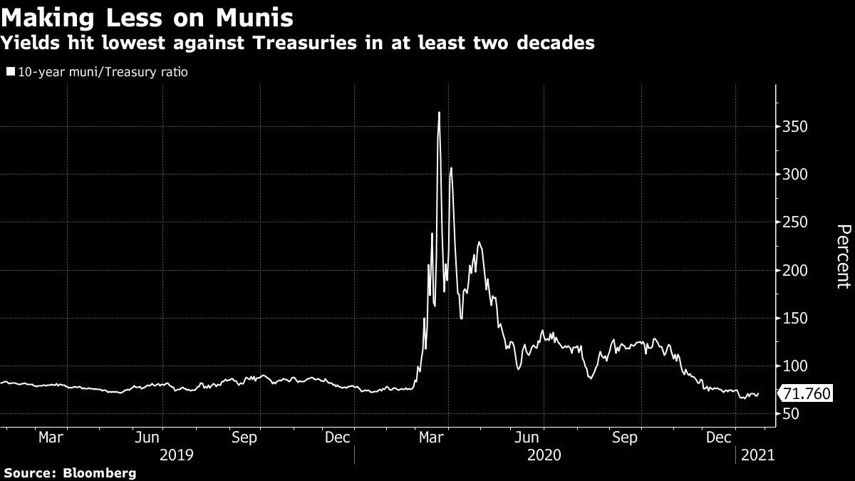 Record High Muni Prices Leave Investors Waiting to Buy the Dips