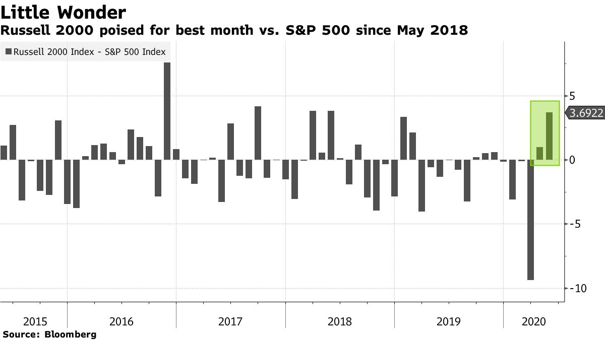 Russell 2000 poised for best month vs. S&P 500 since May 2018