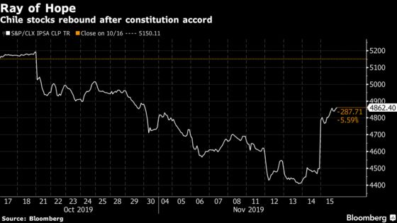 Chile Assets Soar as Accord Aims to Save Nation From Brink