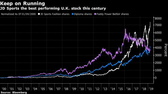 JD Sports Is the U.K.'s Best-Performing Stock of the Century