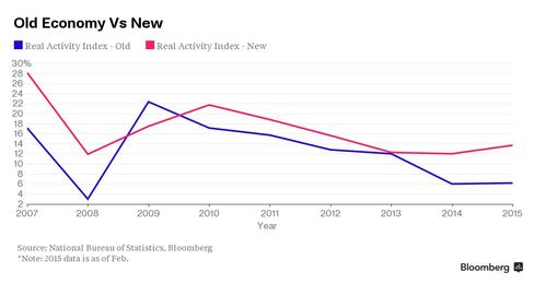 China Old Economy vs New