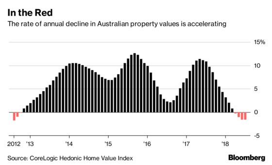 Australia House Prices Fall the Most in 7 Years