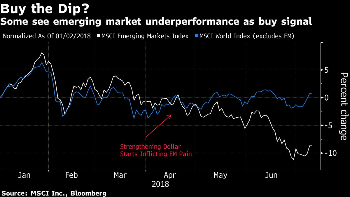 Emerging Market Rally Pits Morgan Stanley Against Goldman