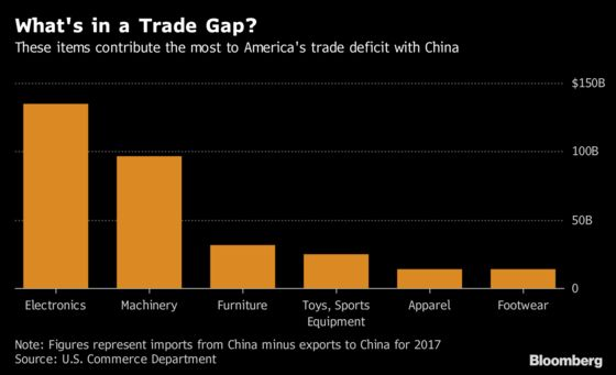 Trade War's Next Salvo to Hit U.S. Shoppers Harder Than Chinese
