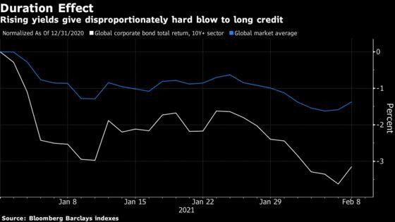 Credit Investors Lose Money Like It's 2018 on Duration Risk