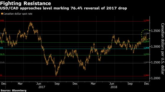 Triumphant Loonie BearsFace Hurdles to Additional Gains